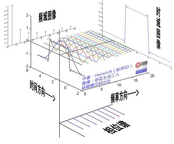 傅里叶函数图片.jpg