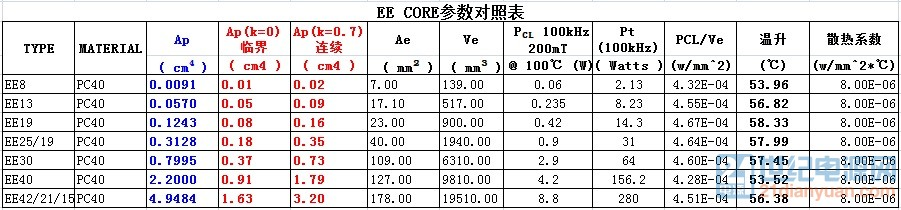 EE Core参数对照表.jpg