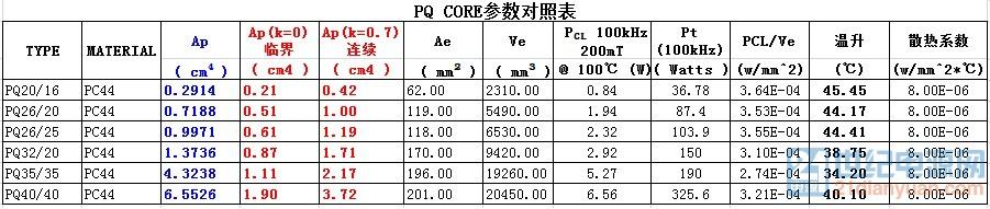 PQ Core参数对照表.jpg
