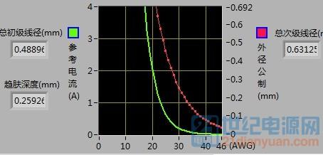 AWG曲线.jpg