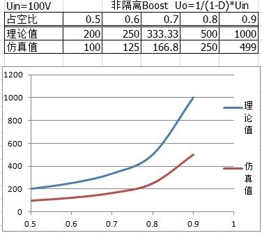 隔离型boost电路