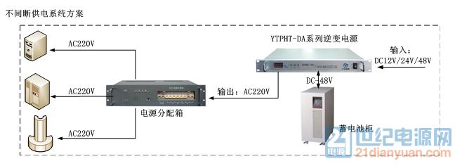 24V1000W光伏离网逆变器/正弦波逆变电源的设计