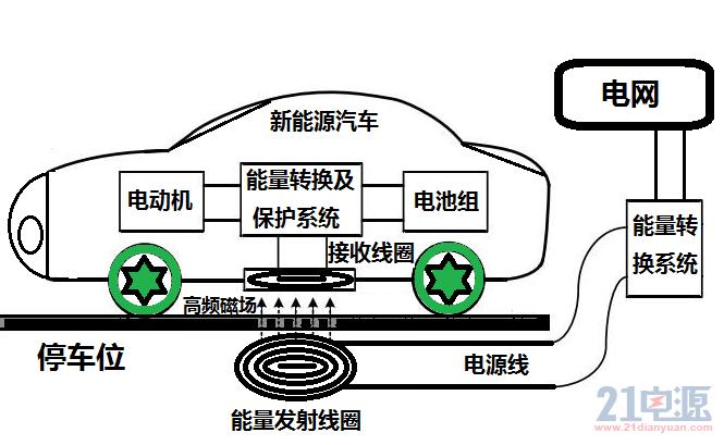 大功率无线供电系统(已完结)